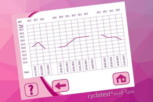 , Planowanie dziecka z z myWay = wcześniej myPlan, Cyclotest Polska - Komputery Cyklu Nowej Generacji - Antykoncepcja Bez Hormonów - Planowanie dziecka