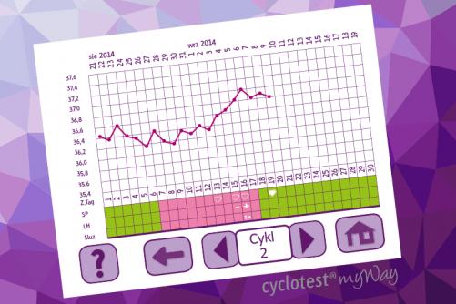 , Tworzenie wykresów płodności krok po kroku, Cyclotest Polska - Komputery Cyklu Nowej Generacji - Antykoncepcja Bez Hormonów - Planowanie dziecka